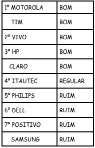 Classificação segundo Idec
