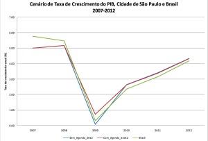 Crescimento do PIB previsto com e sem a Agenda 2012 em São Paulo, e no Brasil