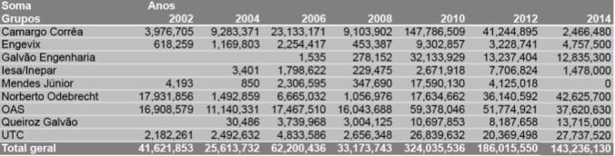 Empreiteiras - Campanhas 2002:2014