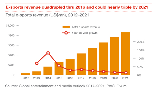 outlook-2017-outlook-esports-infographic-1