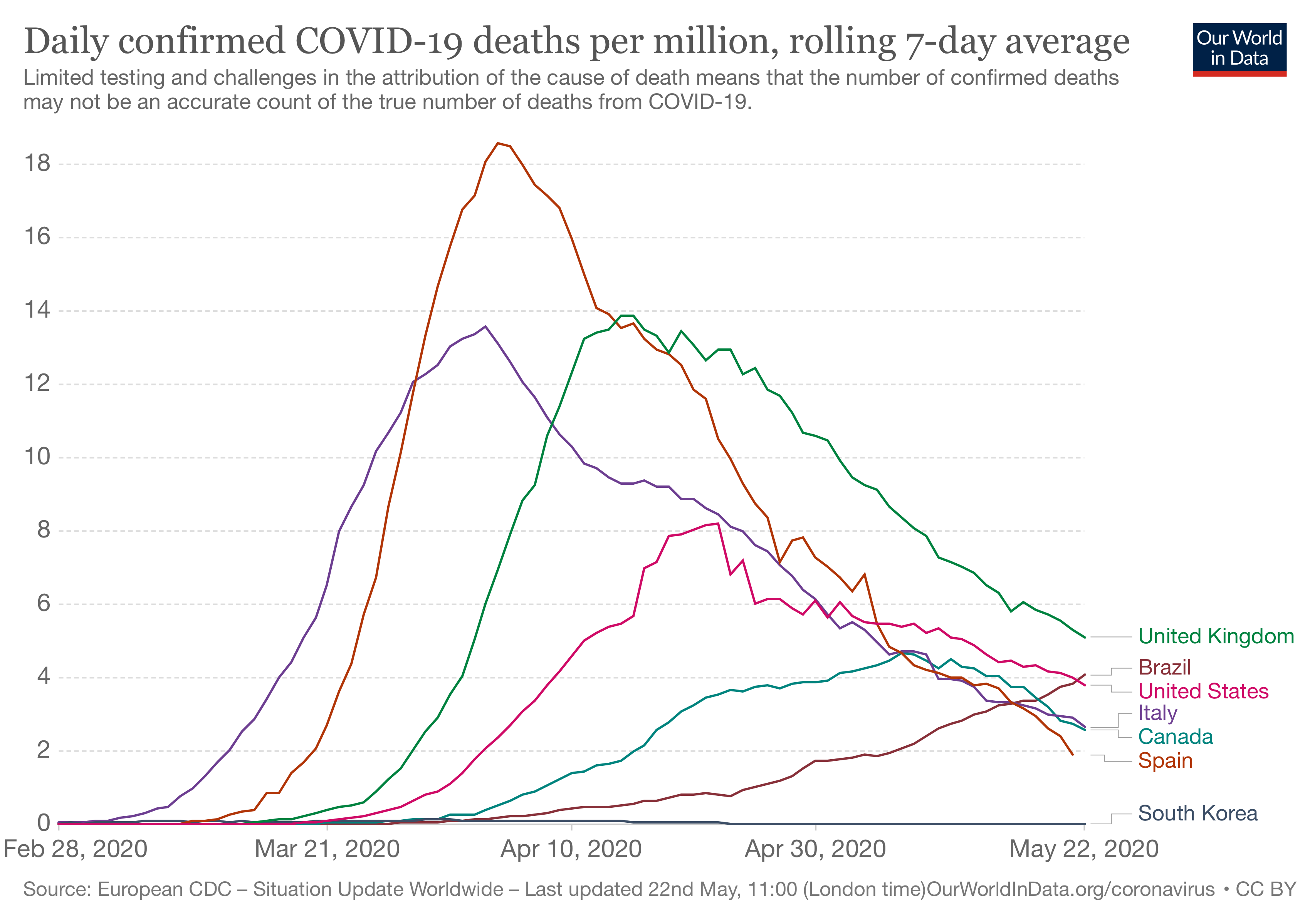daily-covid-deaths-per-million-7-day-average